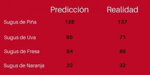 predicción oráculo